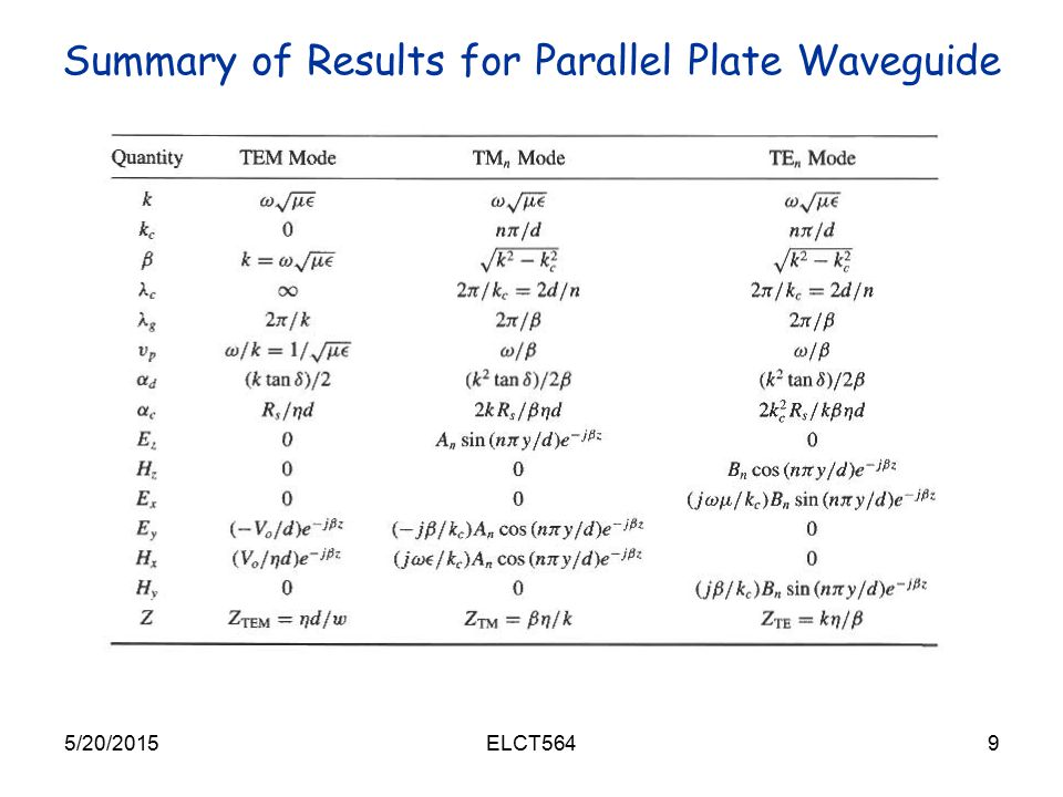 Summary of Results for Parallel Plate Waveguide
