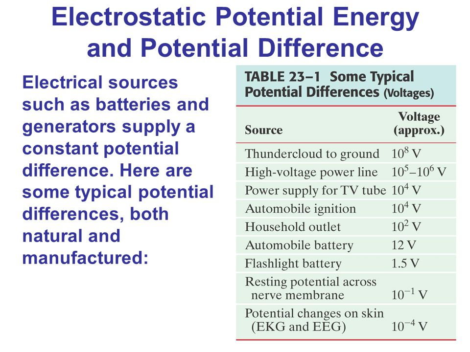 Electric Potential Chapter 23 opener. We are used to voltage in our ...