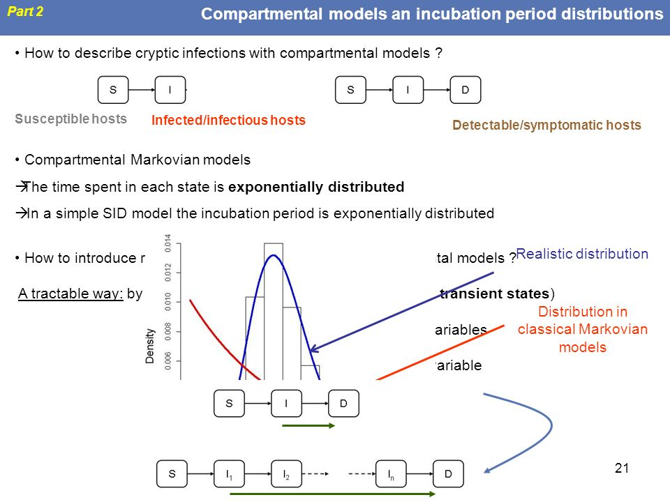Compartmental models an incubation period distributions