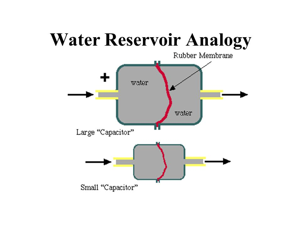 Water Reservoir Analogy