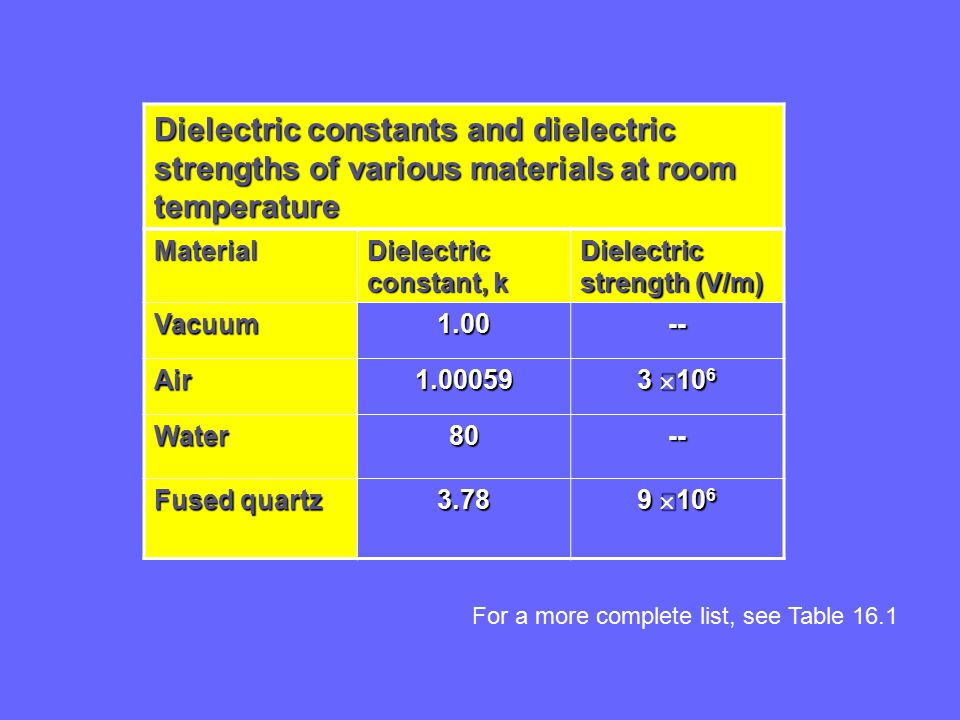 Dielectric constants and dielectric strengths of various materials at room temperature