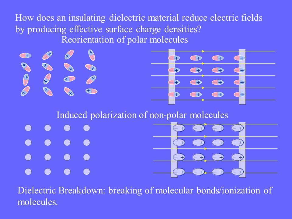 Reorientation of polar molecules