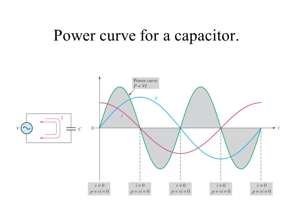Power curve for a capacitor.