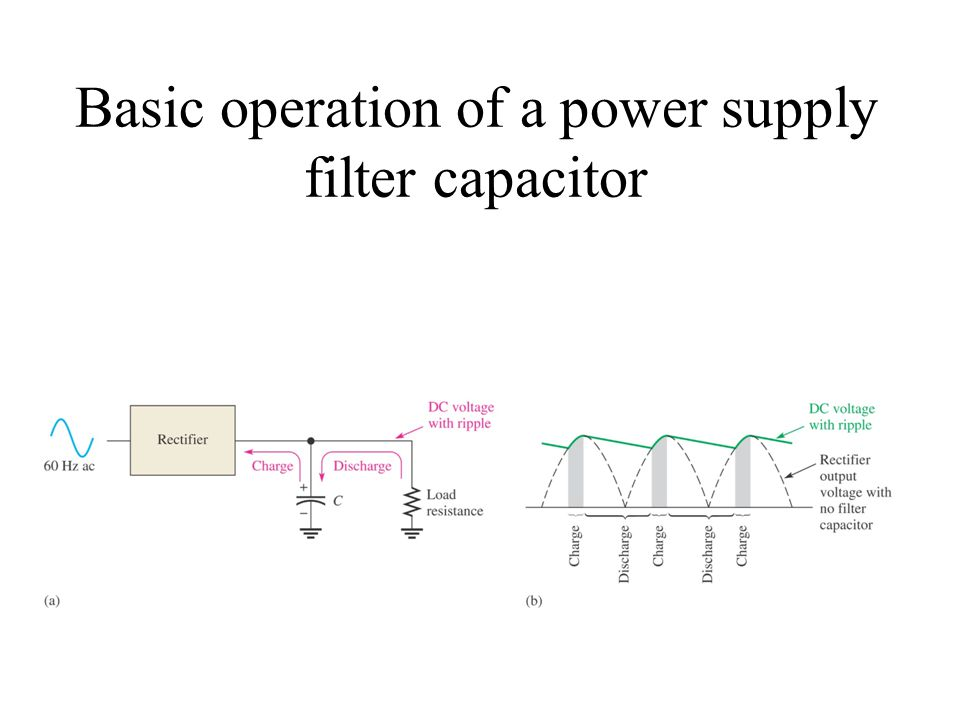 Basic operation of a power supply filter capacitor