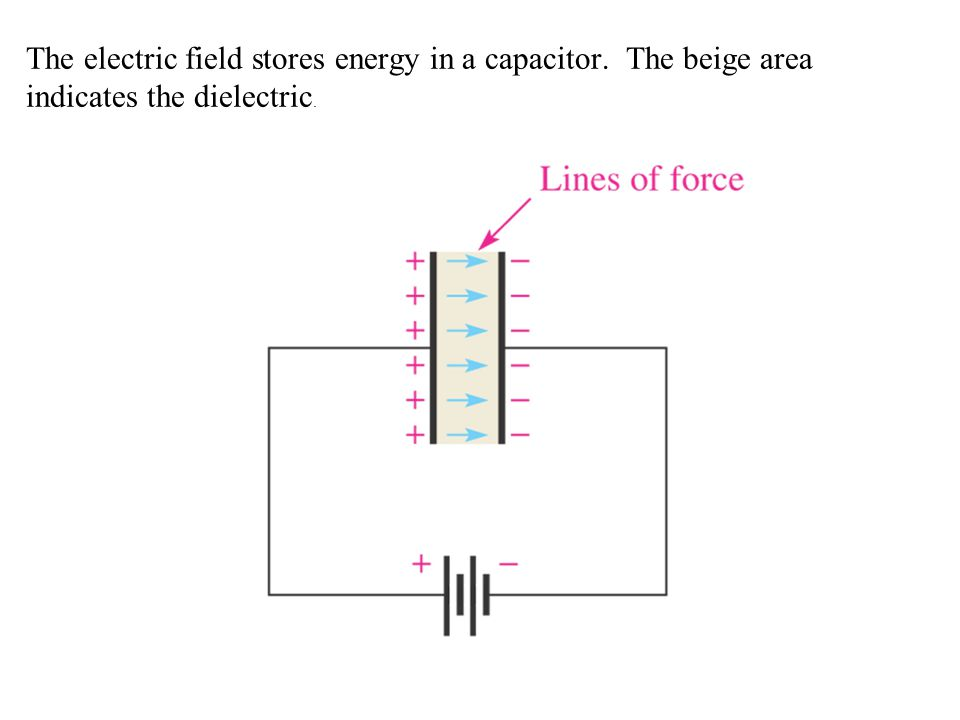 The electric field stores energy in a capacitor