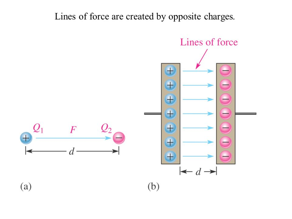 Lines of force are created by opposite charges.