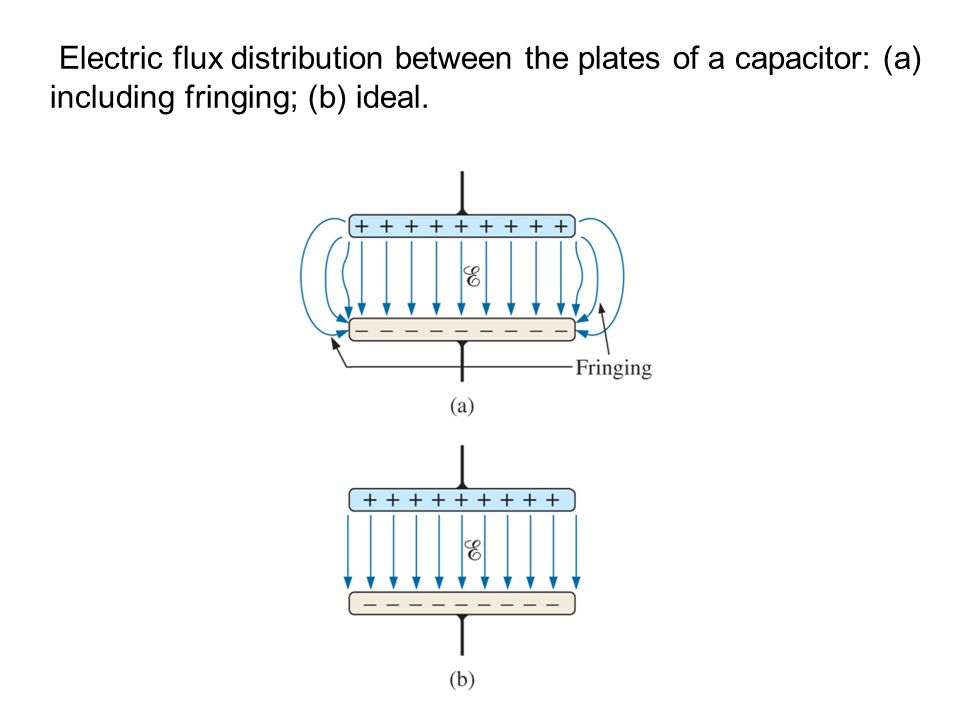 Electric flux distribution between the plates of a capacitor: (a) including fringing; (b) ideal.