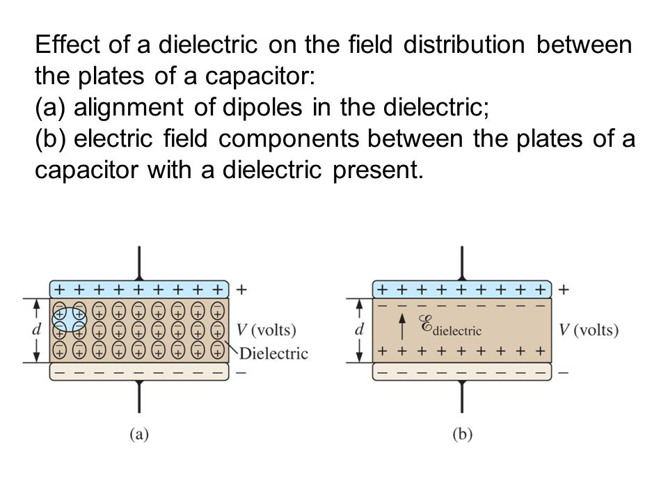 Effect of a dielectric on the field distribution between the plates of a capacitor: (a) alignment of dipoles in the dielectric; (b) electric field components between the plates of a capacitor with a dielectric present.