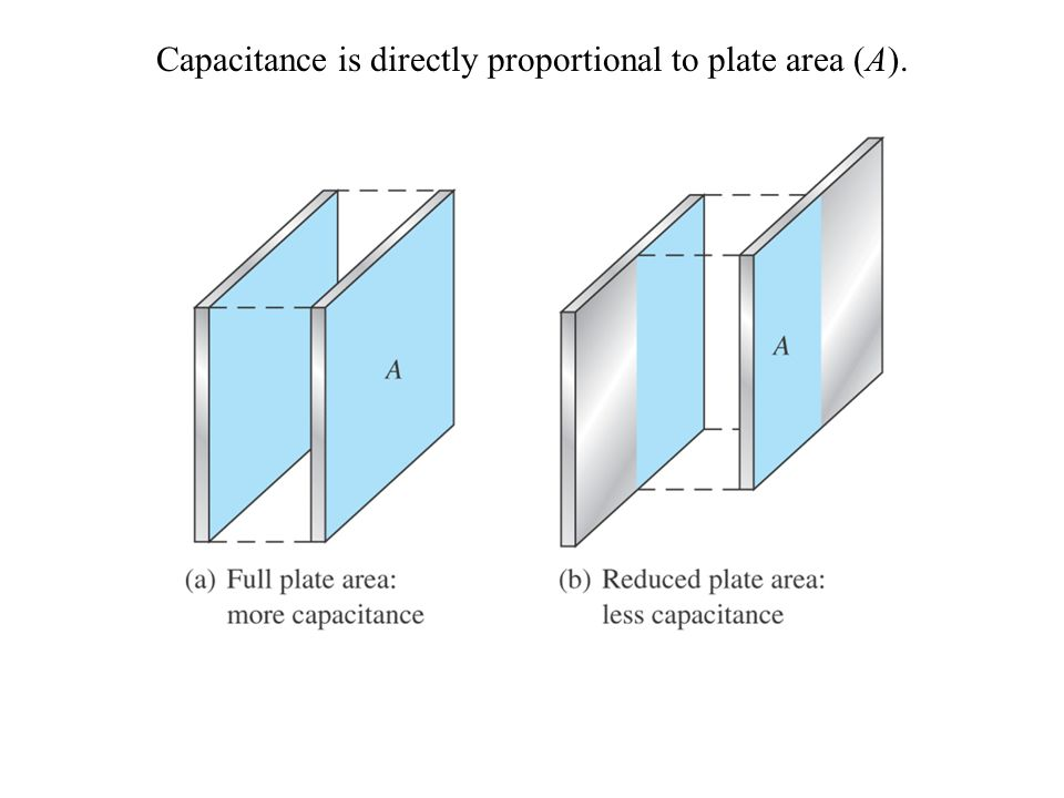 Capacitance is directly proportional to plate area (A).