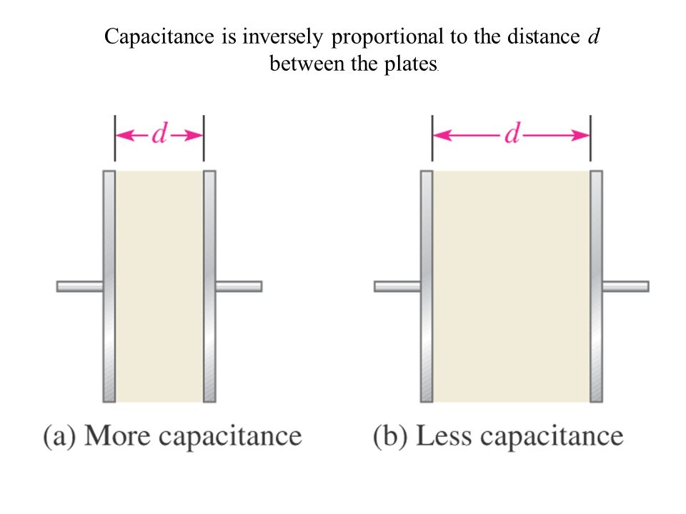 Capacitance is inversely proportional to the distance d between the plates.