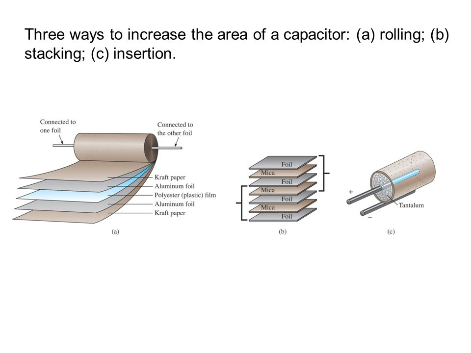 Three ways to increase the area of a capacitor: (a) rolling; (b) stacking; (c) insertion.