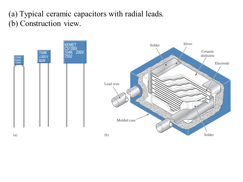 (a) Typical ceramic capacitors with radial leads. (b) Construction view.