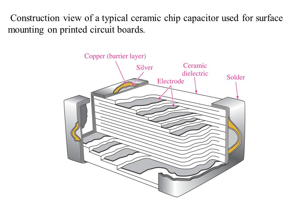Construction view of a typical ceramic chip capacitor used for surface mounting on printed circuit boards.