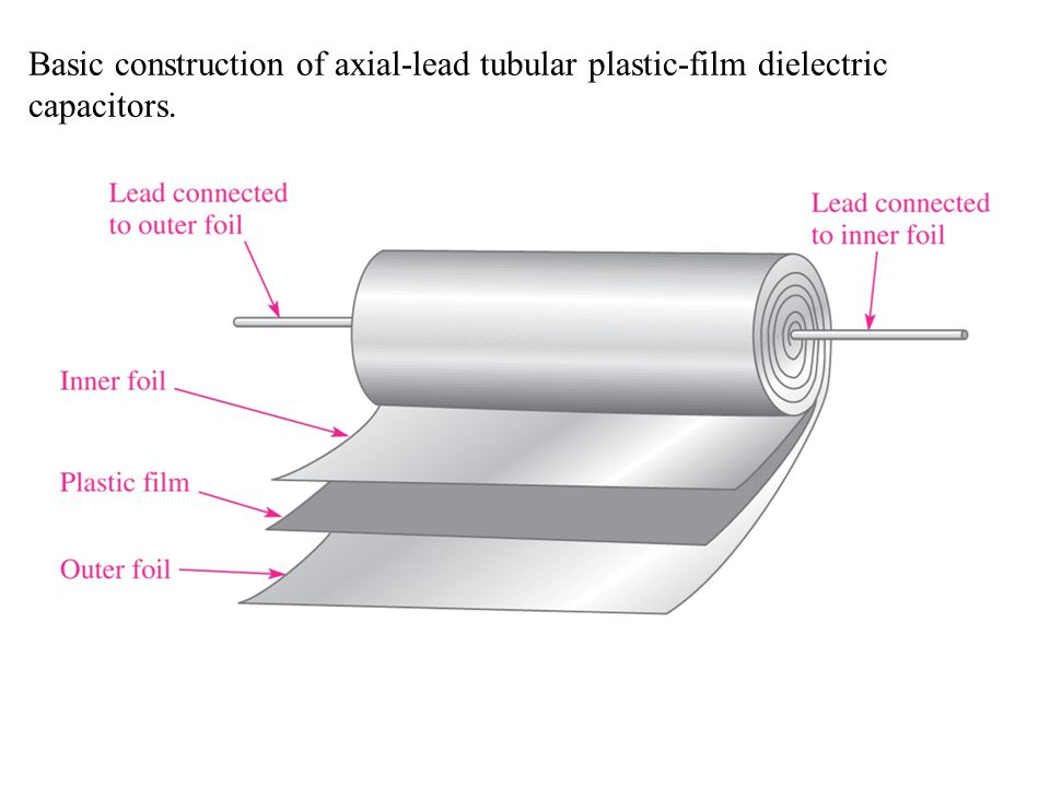 Basic construction of axial-lead tubular plastic-film dielectric capacitors.