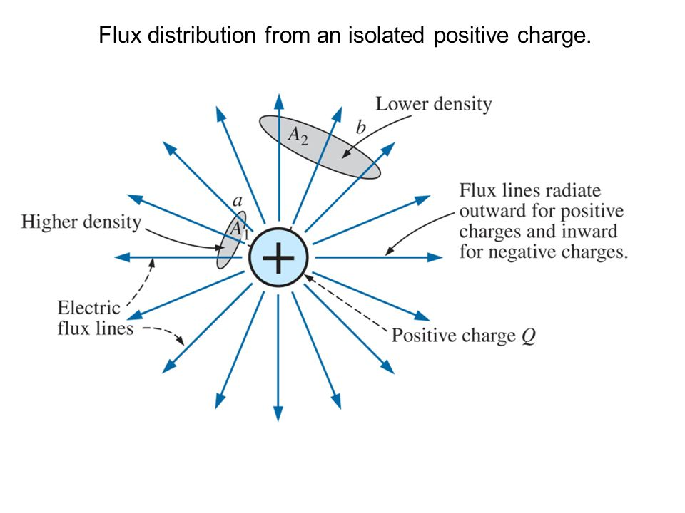 Flux distribution from an isolated positive charge.