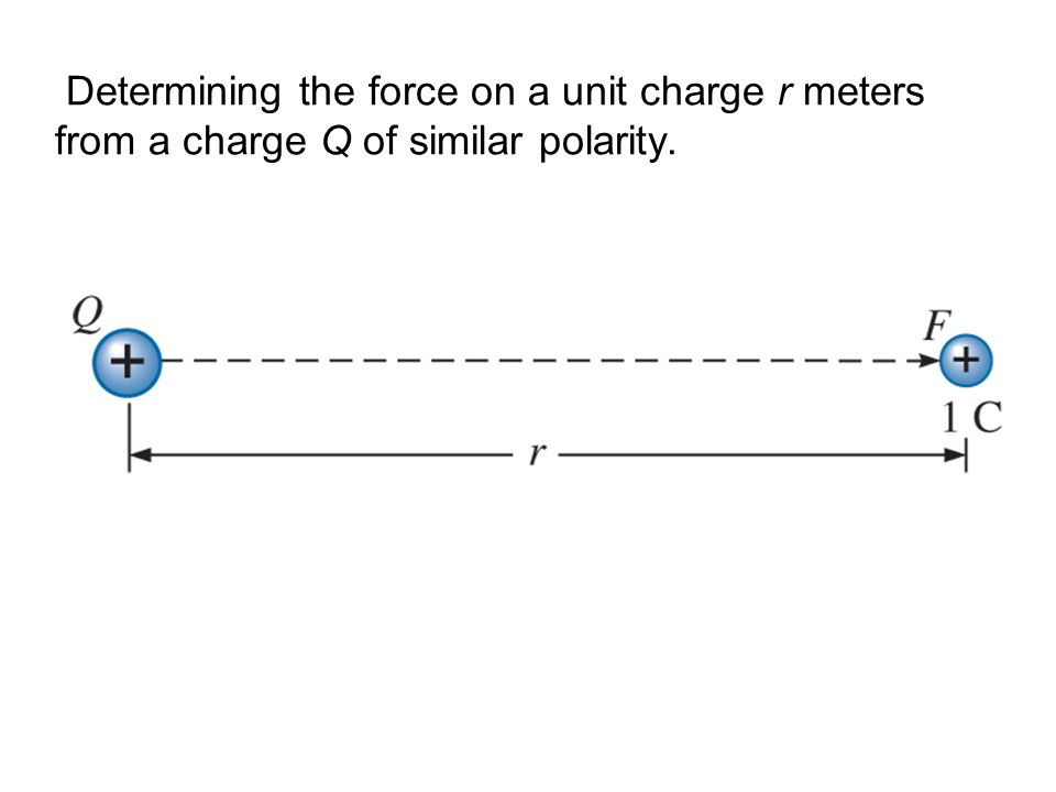 Determining the force on a unit charge r meters from a charge Q of similar polarity.