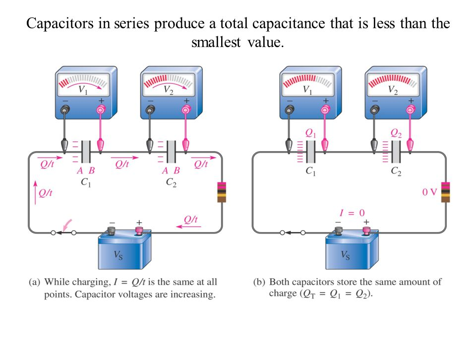Capacitors in series produce a total capacitance that is less than the smallest value.