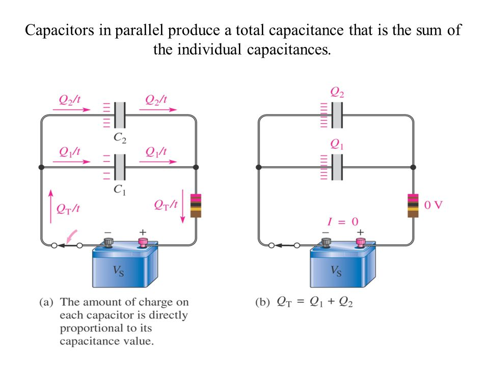 Capacitors in parallel produce a total capacitance that is the sum of the individual capacitances.