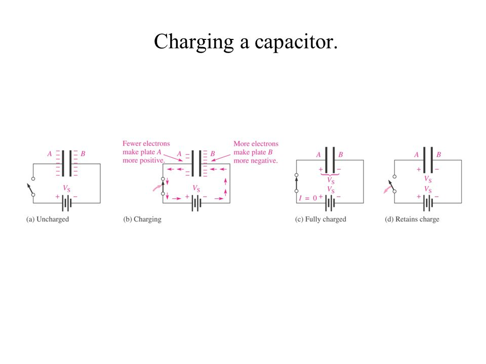 Charging a capacitor.