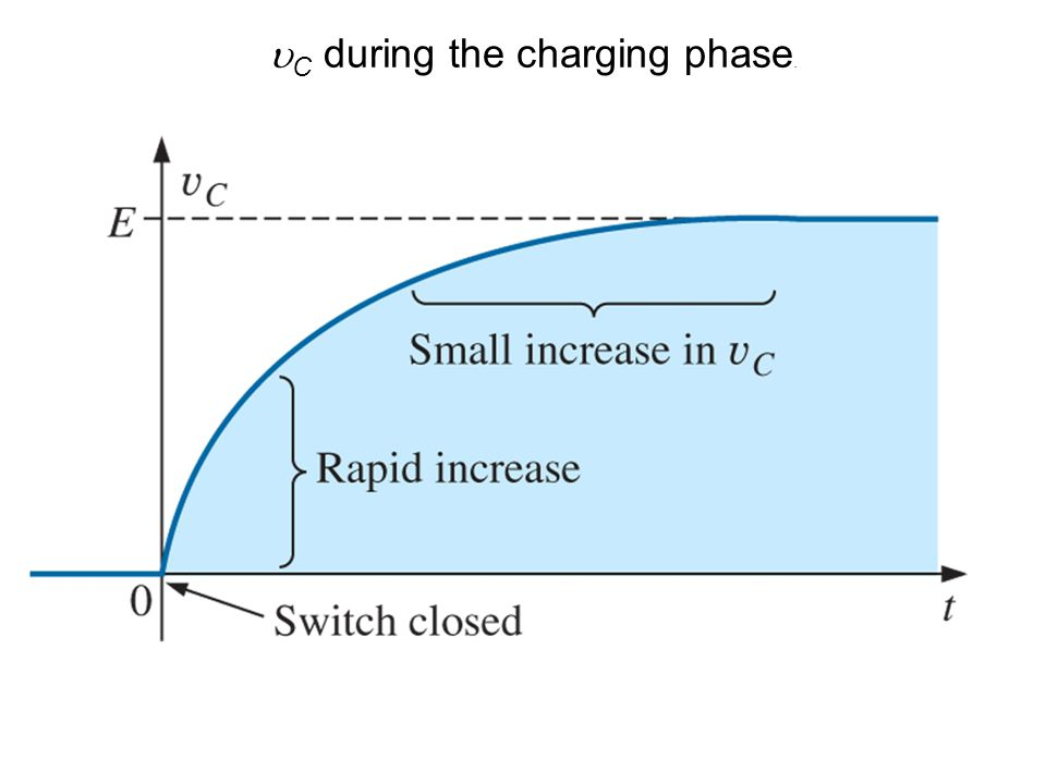 C during the charging phase.