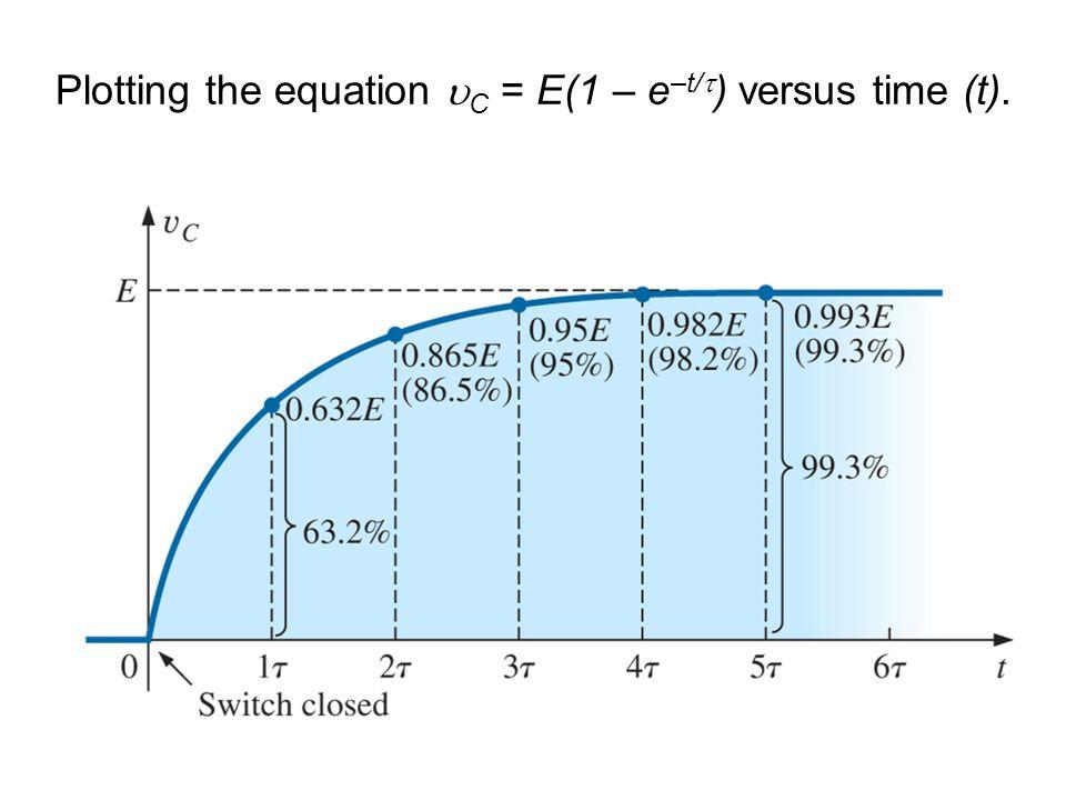 Plotting the equation C = E(1 – e–t/) versus time (t).