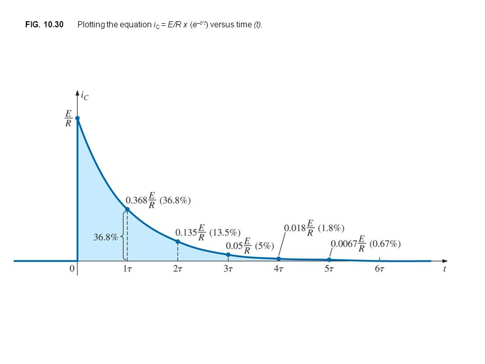 FIG. 10.30 Plotting the equation iC = E/R x (e–t/) versus time (t).