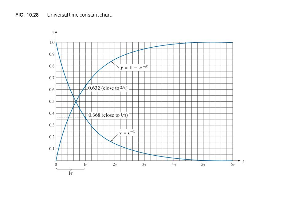 FIG. 10.28 Universal time constant chart.