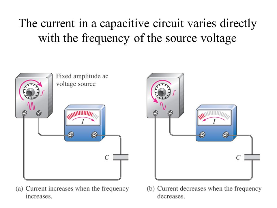 The current in a capacitive circuit varies directly with the frequency of the source voltage