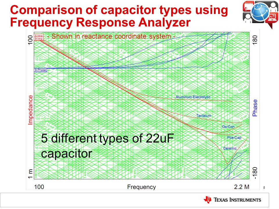 Frequency Response Analyzer : Switching power supply component selection ppt download