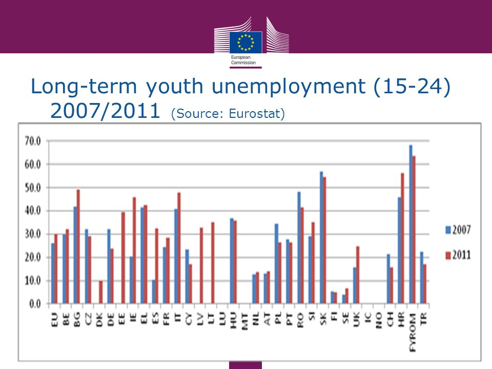 Long-term youth unemployment (15-24) 2007/2011 (Source: Eurostat)