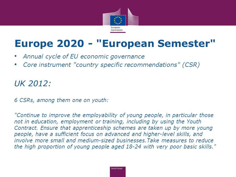 Europe 2020 - European Semester