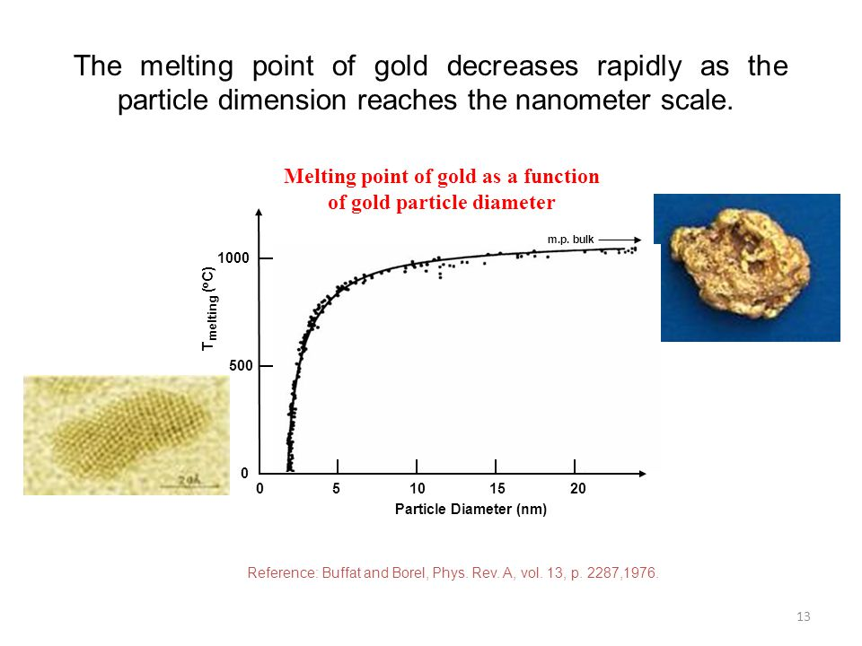 The melting point of gold decreases rapidly as the particle dimension reaches the nanometer scale.