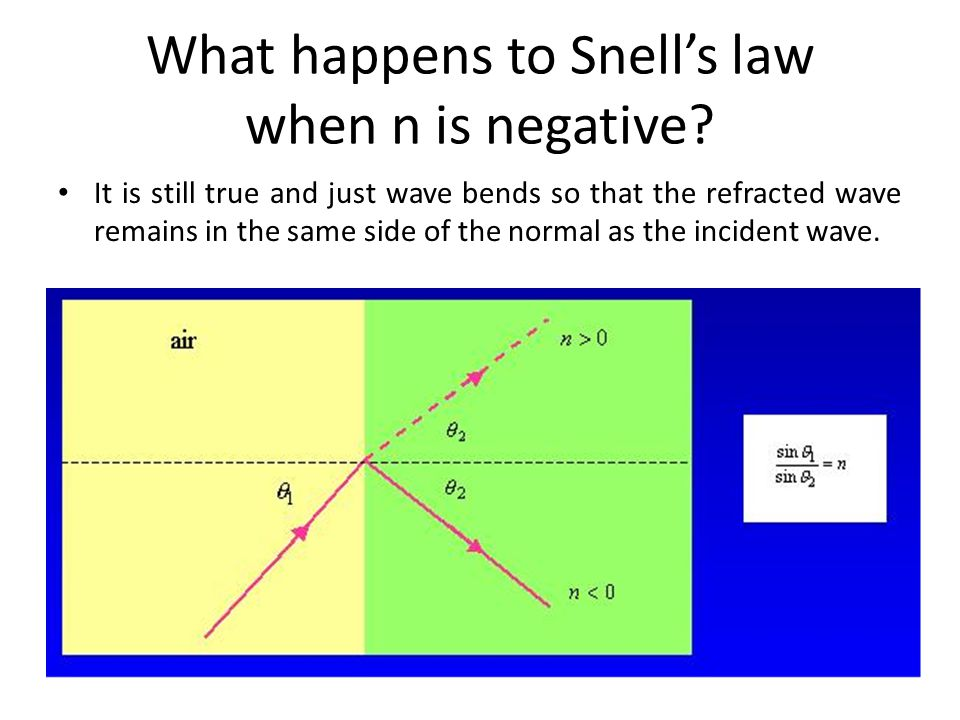 What happens to Snell's law when n is negative
