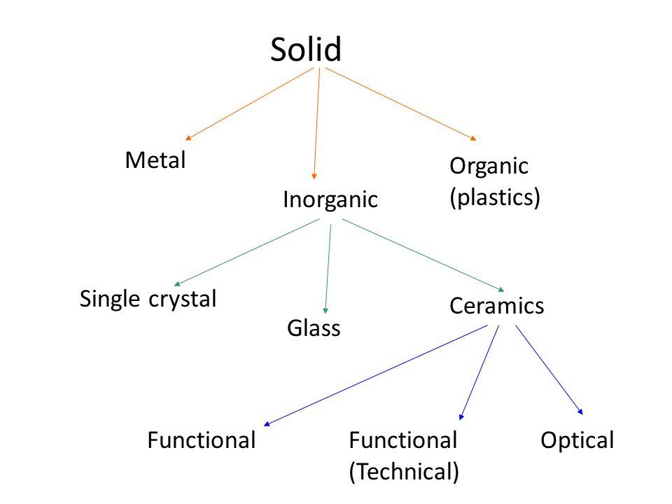 Solid Metal Organic (plastics) Inorganic Single crystal Ceramics Glass
