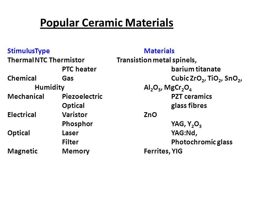 Popular Ceramic Materials