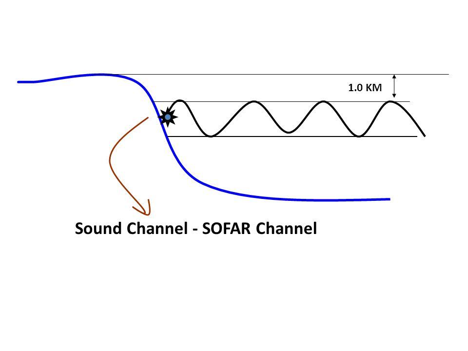 Sound Channel - SOFAR Channel