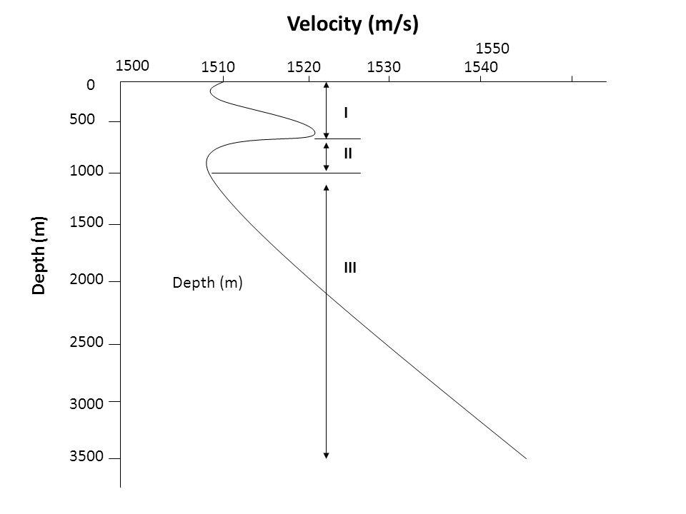 Velocity (m/s) 1550 1500 1510 1520 1530 1540 500 1000 2000 2500 3000 3500 I II III Depth (m)