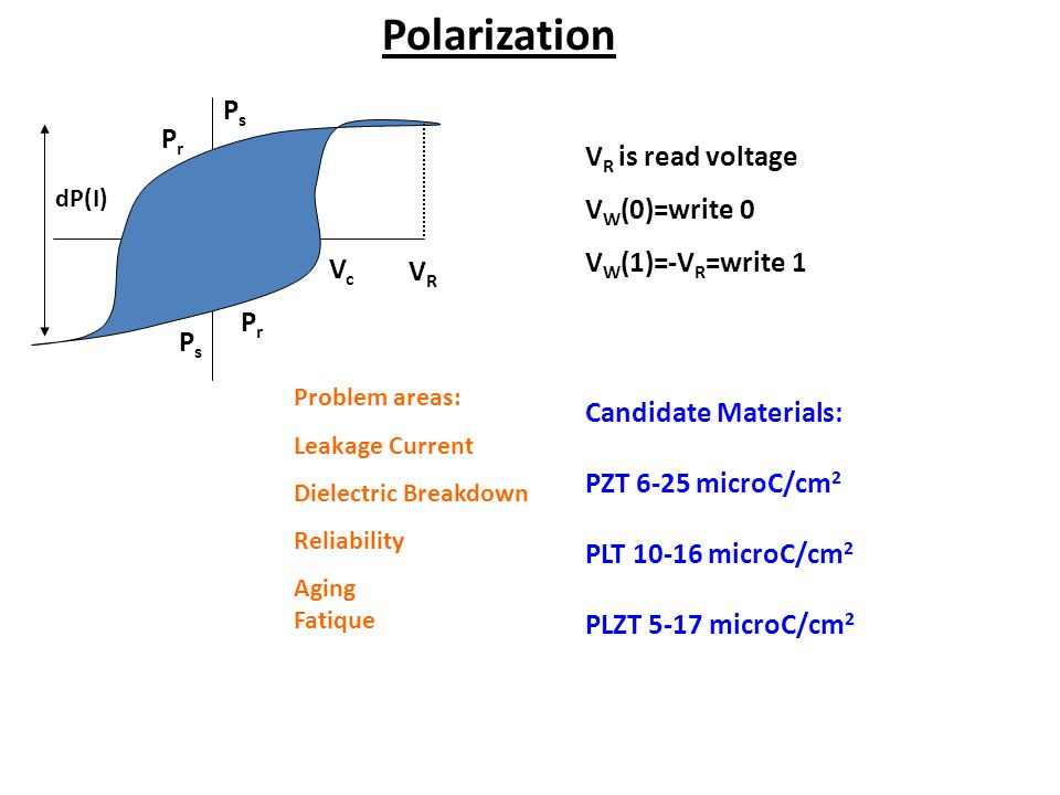 Polarization Ps Pr VR is read voltage VW(0)=write 0 VW(1)=-VR=write 1