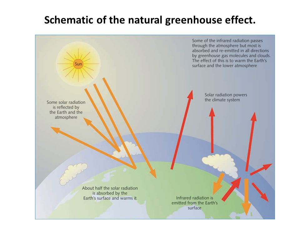 Schematic of the natural greenhouse effect.