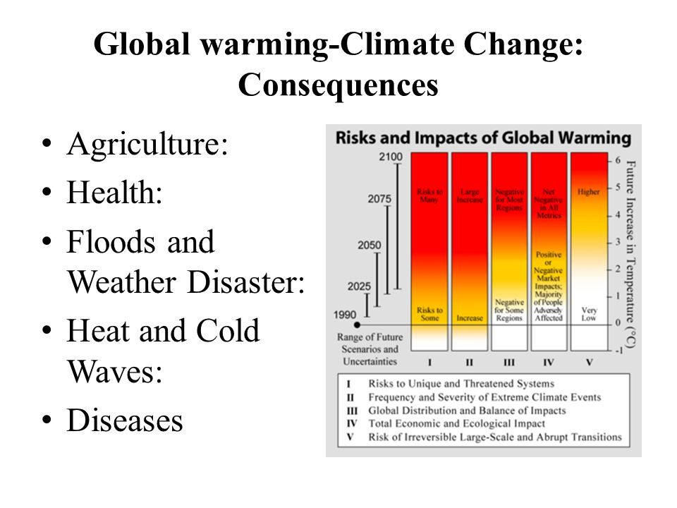 Global warming-Climate Change: Consequences