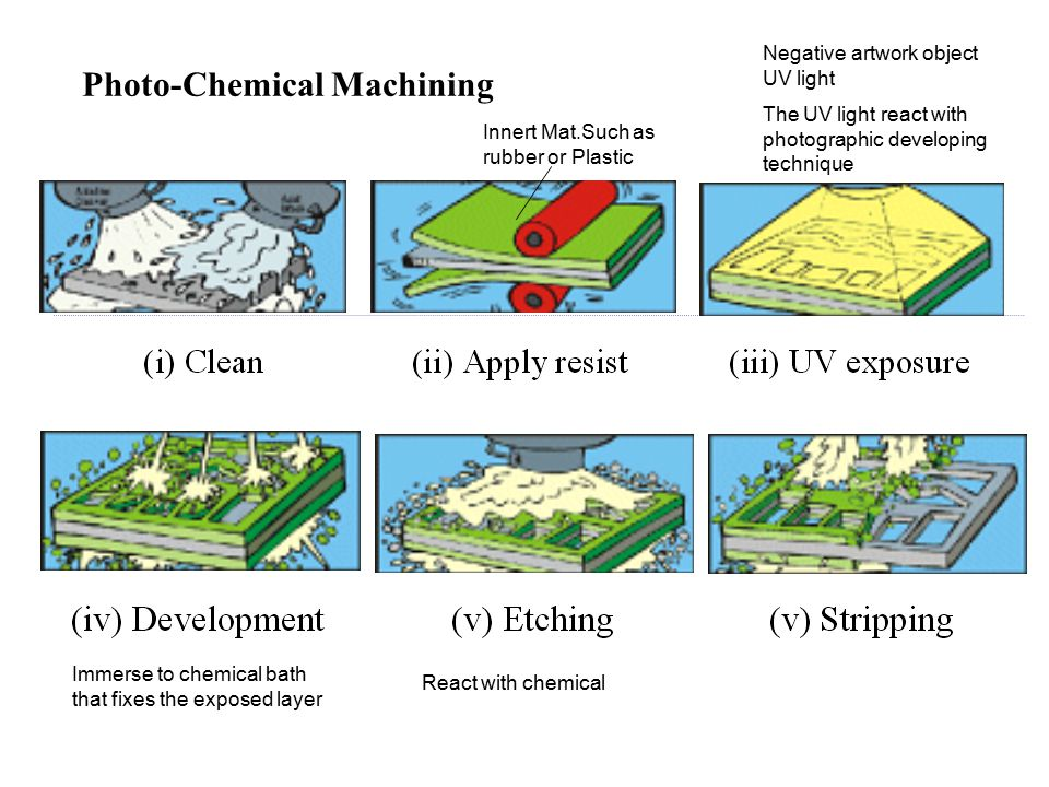 Photo-Chemical Machining