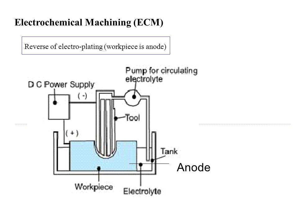 Anode Electrochemical Machining (ECM)