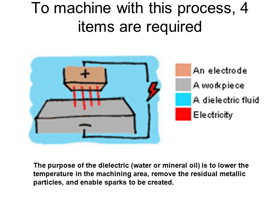 To machine with this process, 4 items are required