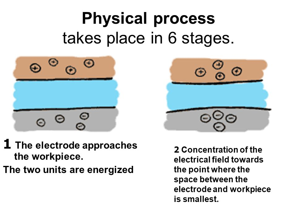 Physical process takes place in 6 stages.