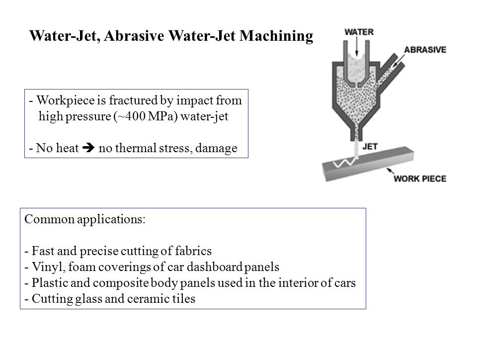 Water-Jet, Abrasive Water-Jet Machining