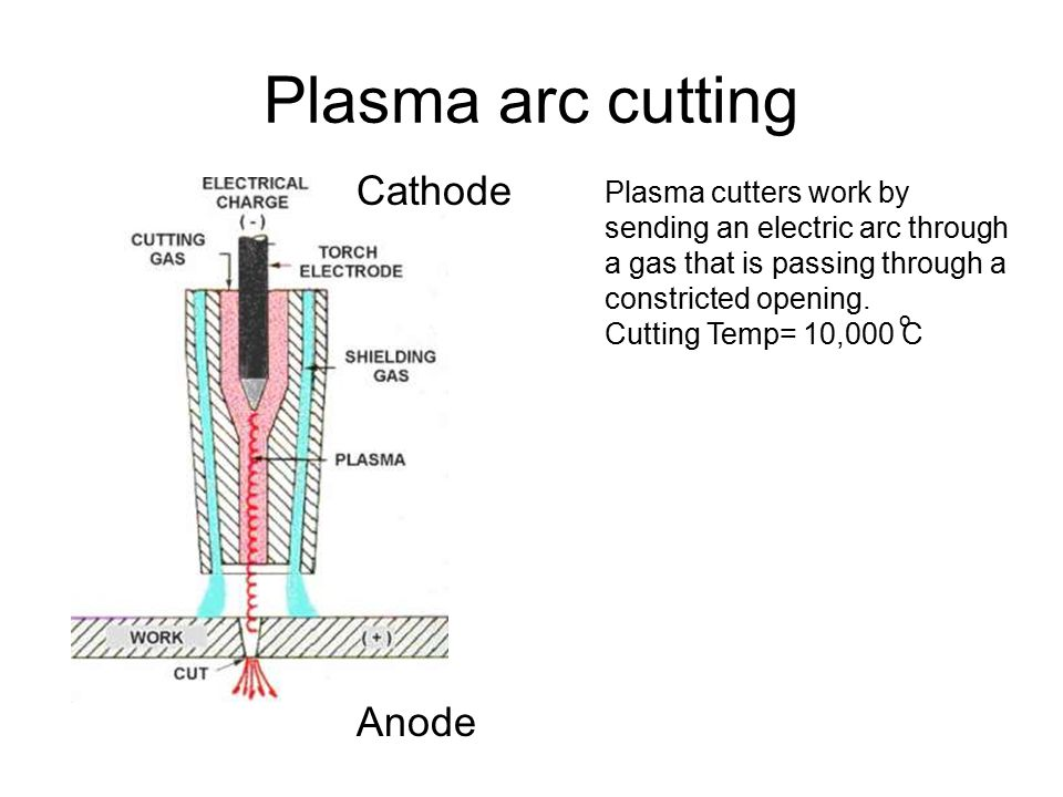 Plasma arc cutting Cathode Anode