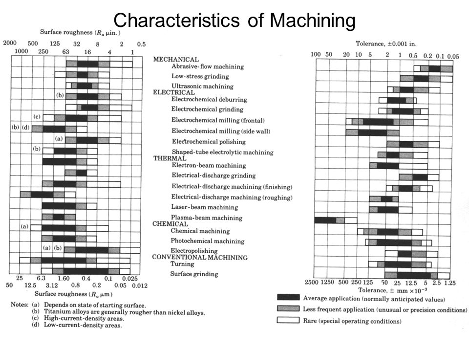 Characteristics of Machining
