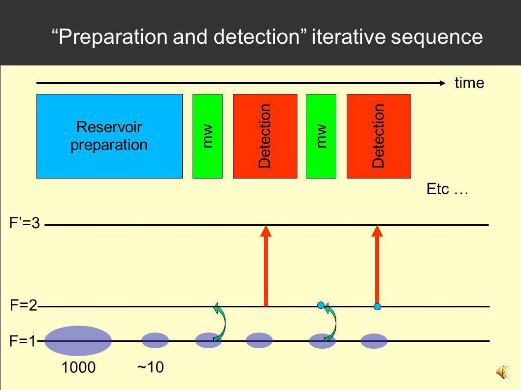 Preparation and detection iterative sequence