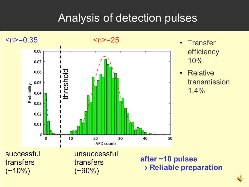 Analysis of detection pulses