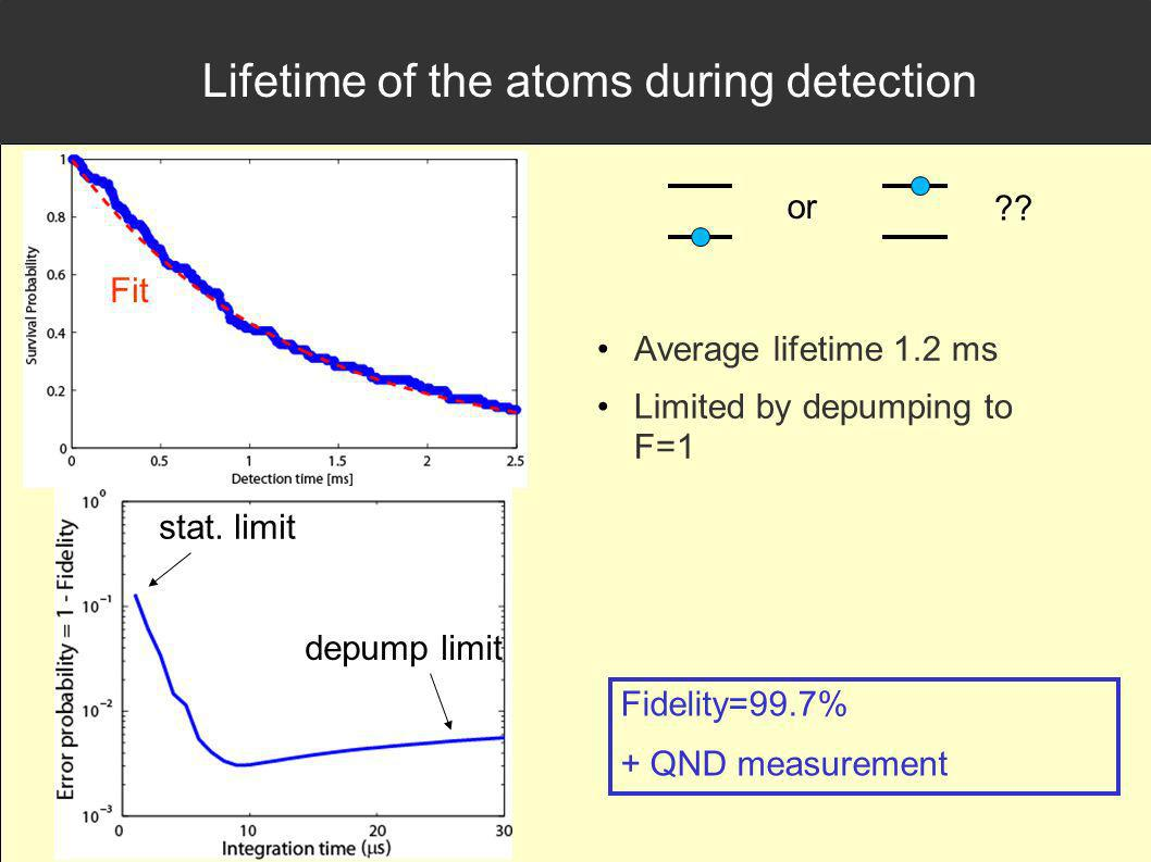 Lifetime of the atoms during detection